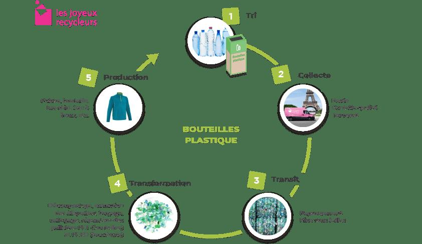 Les Recycleurs