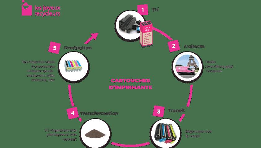 Filière de recyclage des cartouches en entreprise