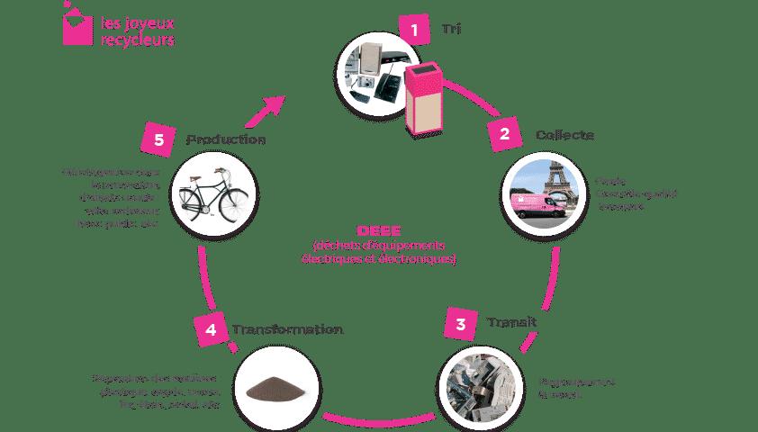 Filière de recyclage du matériel informatique DEEE