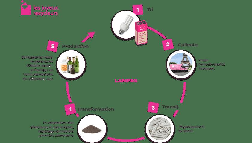 Filière de recyclage des Lampes en entreprise