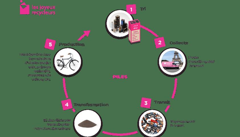 Filière de recyclage des Piles en entreprise