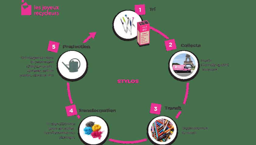 Filière de recyclage des Stylos en entreprise