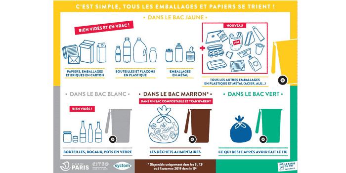 Consignes de tri Paris Les Joyeux recycleurs