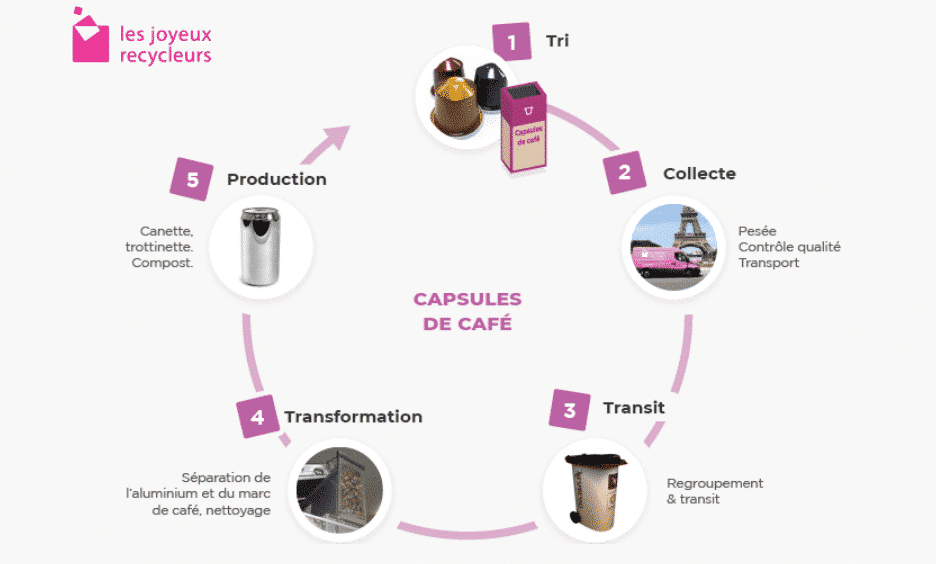 Comment transforme-t-on les capsules café ?