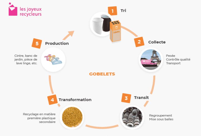 Comment un gobelet plastique est-il recyclé ?