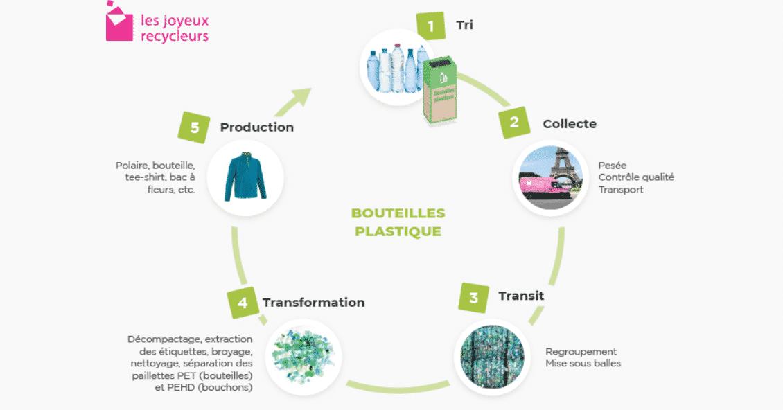 En quoi sont recyclées les bouteilles ?