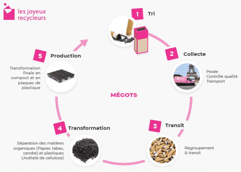 En quoi recycler les mégots ?