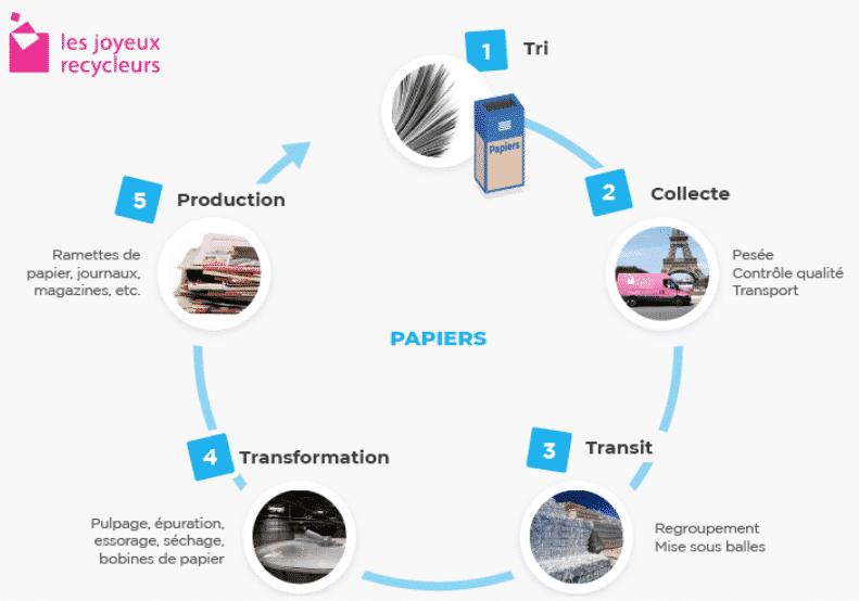 Comment le papier est-il recyclé ?