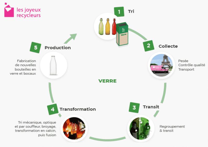 En quoi se transforme le verre après recyclage ?