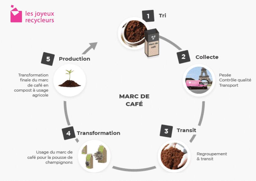 Comment transformer le marc de café ?